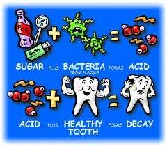 Tooth decay-Contributing factors
